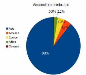 aquaculture_production